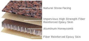 Stone Veneer Natural Stone Paneling Exterior Stone Systems